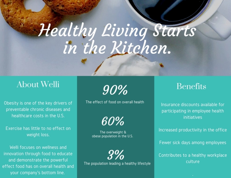 Welli in the Workplace - wellness and innovation through food
